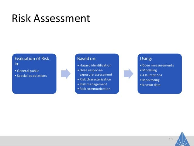risk assessment for the asthmadrug1 clinical In response to national policy including nice guidelines and local clinical need,  a standardised clinical assessment and management of risk toolkit.