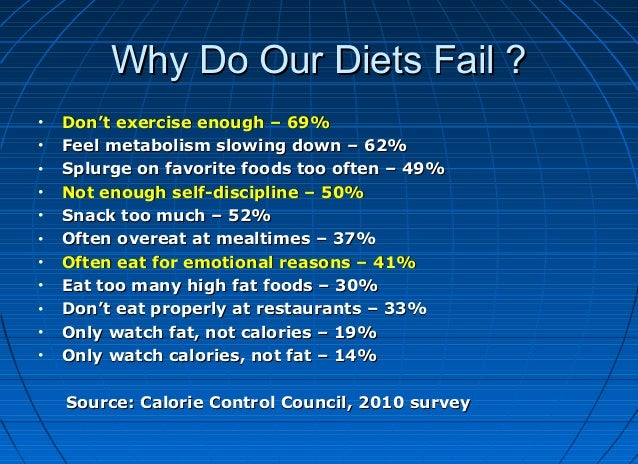 Why Do Our Diets Fail ? • • • • • • • • • • •  Don't exercise enough – 69% Feel metabolism slowing down – 62% Splurge on f...