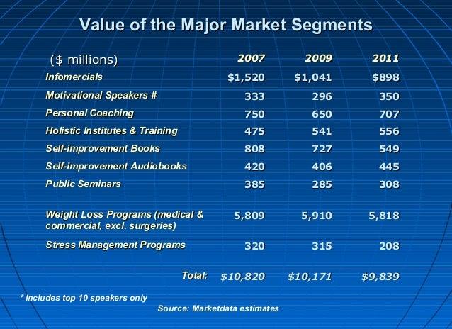 Value of the Major Market Segments ($ millions)  2007  2009  2011  $1,520  $1,041  $898  Motivational Speakers #  333  296...