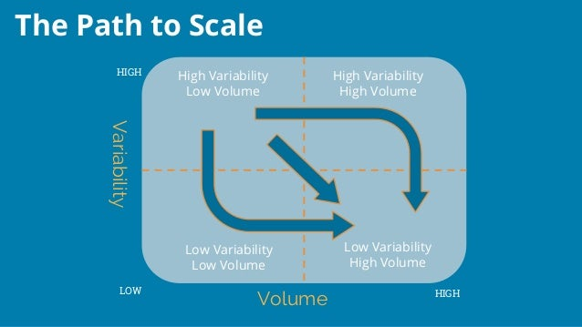 The Path to Scale Variability Volume LOW HIGH HIGH High Variability Low Volume Low Variability High Volume Low Variability...