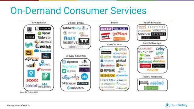 The Uberization of Work © On-Demand Consumer Services