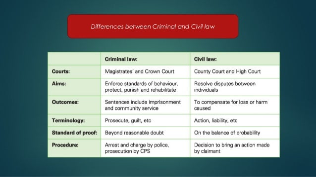 difference between civil law and criminal law pdf