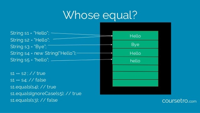 """Whose equal? String s1 = """"Hello""""; String s2 = """"Hello""""; String s3 = """"Bye""""; String s4 = new String(""""Hello""""); String s5 = """"he..."""