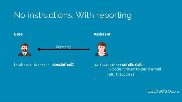 No instructions, With reporting Boss Assistant boolean outcome = public boolean sendEmail(){ //code written to send email ...