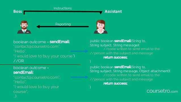 """Boss Assistant boolean outcome = sendEmail( """"contact@coursetro.com"""", """"Hello"""", """"I would love to buy your course"""") //OR publ..."""