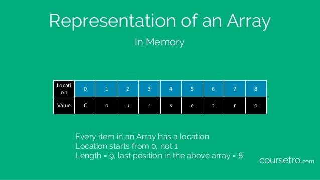 Representation of an Array Every item in an Array has a location Location starts from 0, not 1 Length = 9, last position i...