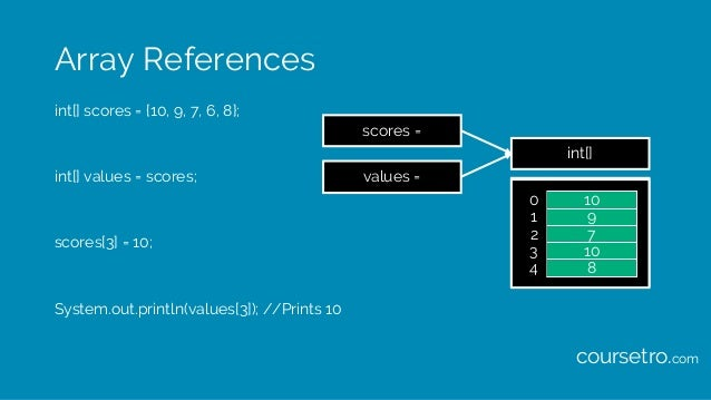 Array References int[] scores = {10, 9, 7, 6, 8}; int[] values = scores; scores[3] = 10; System.out.println(values[3]); //...