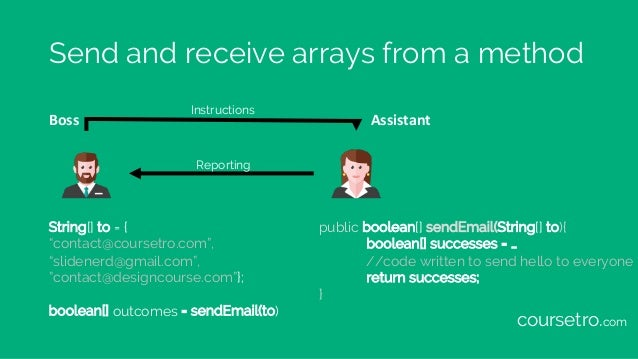 """Send and receive arrays from a method Boss Assistant String[] to = { """"contact@coursetro.com"""", """"slidenerd@gmail.com"""", """"cont..."""