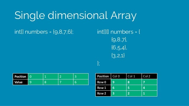 Single dimensional Array int[] numbers = {9,8,7,6}; int[][] numbers = { {9,8,7}, {6,5,4}, {3,2,1} }; Position 0 1 2 3 Valu...