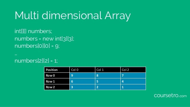 Multi dimensional Array int[][] numbers; numbers = new int[3][3]; numbers[0][0] = 9; … numbers[2][2] = 1; Position Col0 C...