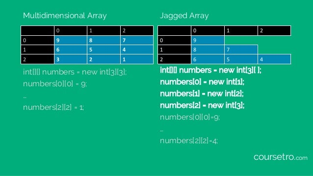 Multidimensional Array 0 1 2 0 9 8 7 1 6 5 4 2 3 2 1 Jagged Array 0 1 2 9 8 6 7 5 4 0 1 2 int[][] numbers = new int[3][3];...