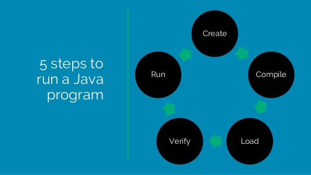 5 steps to run a Java program Create Compile LoadVerify Run