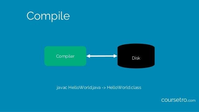 Compile Compiler Disk javac HelloWorld.java -> HelloWorld.class coursetro.com
