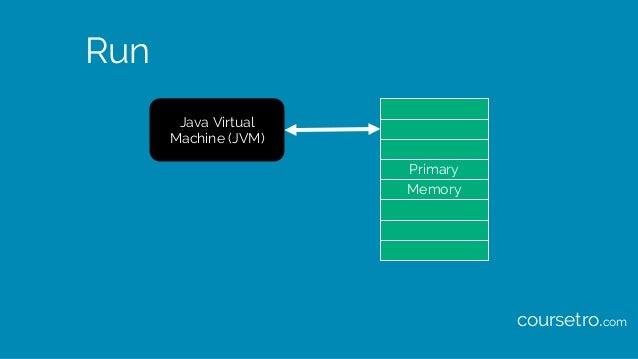 Run Java Virtual Machine (JVM) Primary Memory coursetro.com