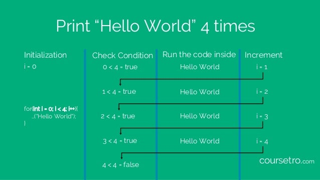 """Print """"Hello World"""" 4 times for(int i = 0; i < 4; i++){ …(""""Hello World""""); } Initialization Check Condition Run the code in..."""