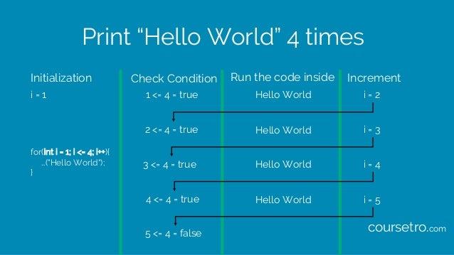 "Print ""Hello World"" 4 times for(int i = 1; i <= 4; i++){ …(""Hello World""); } Initialization Check Condition Run the code i..."