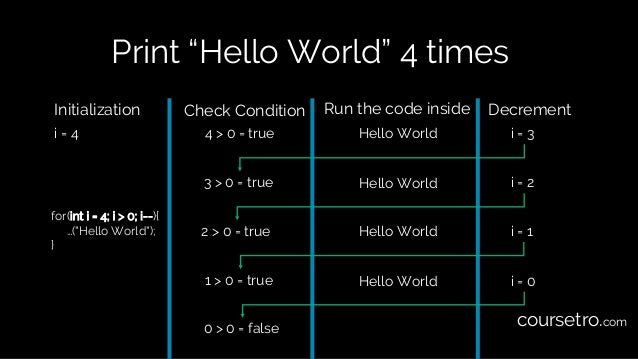 """Print """"Hello World"""" 4 times for(int i = 4; i > 0; i--){ …(""""Hello World""""); } Initialization Check Condition Run the code in..."""