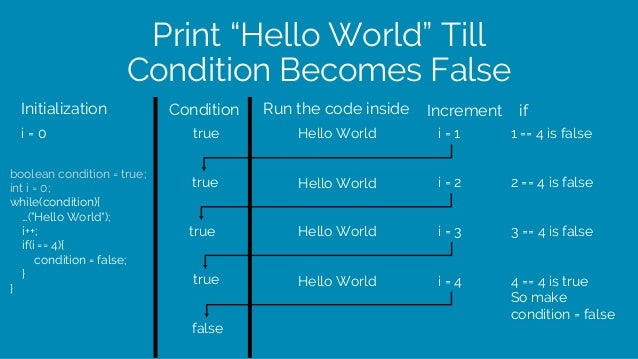"Print ""Hello World"" Till Condition Becomes False boolean condition = true; int i = 0; while(condition){ …(""Hello World""); ..."