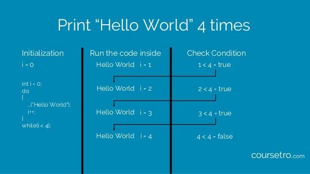 "Print ""Hello World"" 4 times int i = 0; do { …(""Hello World""); i++; } while(i < 4); Initialization Check ConditionRun the c..."