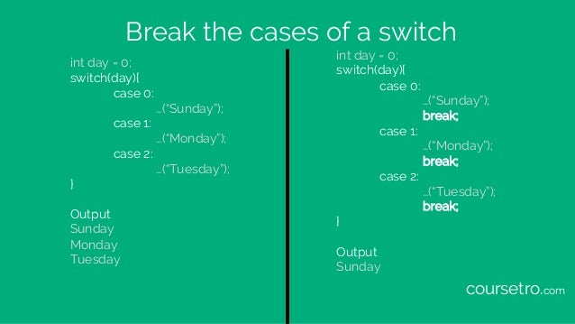 """Break the cases of a switch int day = 0; switch(day){ case 0: …(""""Sunday""""); case 1: …(""""Monday""""); case 2: …(""""Tuesday""""); } Ou..."""