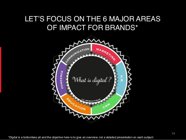 14! LET'S FOCUS ON THE 6 MAJOR AREAS OF IMPACT FOR BRANDS*! *Digital is a bottomless pit and the objective here is to give...
