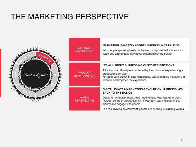 15! THE MARKETING PERSPECTIVE! CUSTOMER! KNOWLEDGE! PRODUCT DEVELOPMENT! A NEW PERSPECTIVE! MARKETING IS MOSTLY ABOUT LIST...