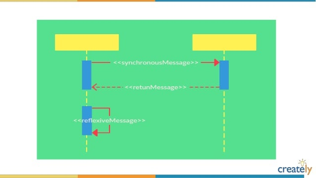 The Ultimate Sequence Diagram Tutorial