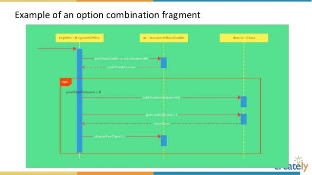 The ultimate sequence diagram tutorial example of a reference fragment ccuart Gallery