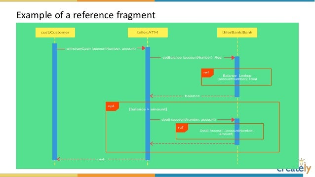 The ultimate sequence diagram tutorial sequence diagram example of a school management system ccuart Gallery
