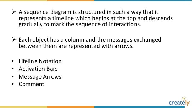 The ultimate sequence diagram tutorial 6 lifeline notation a sequence diagram ccuart Gallery