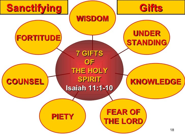 GIFTS OF THE HOLY SPIRIT | Home Schooling Ideas | Pinterest ...