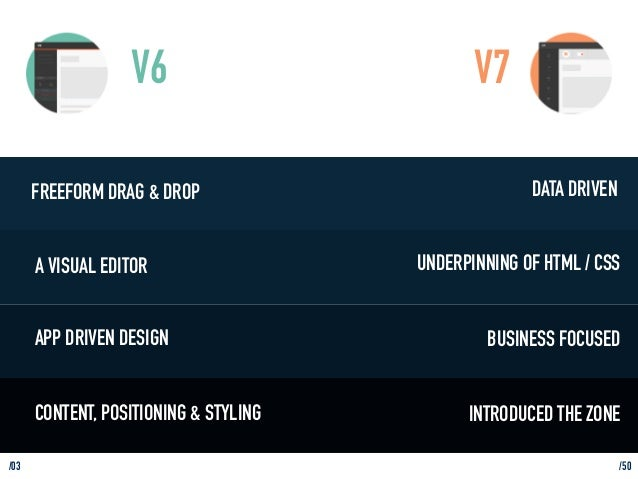 /03  V6  FREEFORM DRAG & DROP  A VISUAL EDITOR  APP DRIVEN DESIGN  CONTENT, POSITIONING & STYLING  DATA DRIVEN  V7  UNDERP...