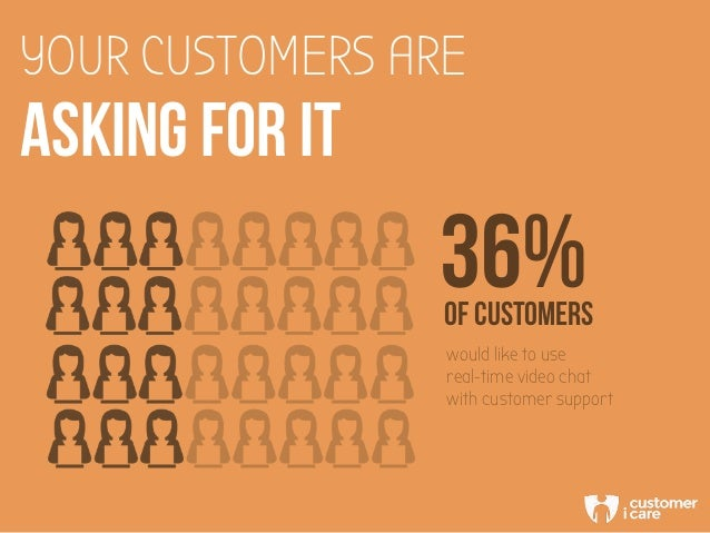 YOUR CUSTOMERS ARE ASKING FOR IT 36%OF CUSTOMERS would like to use real-time video chat with customer support