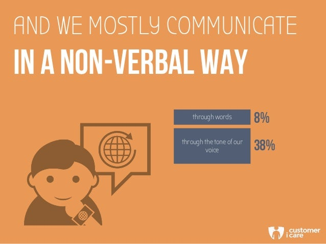 AND WE MOSTLY COMMUNICATE IN A NON-VERBAL WAY through words 8% through the tone of our voice 38%