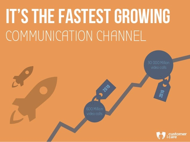 COMMUNICATION CHANNEL IT'S THE FASTEst GROWING 600 Million video calls 2010 30 000 Million video calls 2015