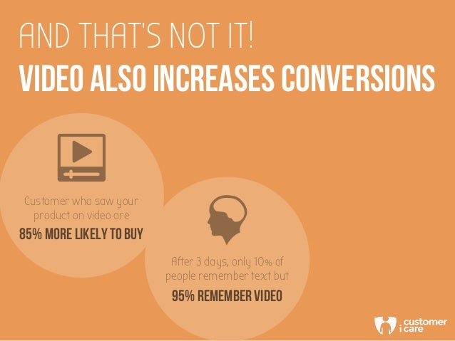AND THAT'S NOT IT! VIDEO ALSO INCREASES CONVERSIONS Customer who saw your product on video are 85% MORE LIKELY TO BUY 95% ...
