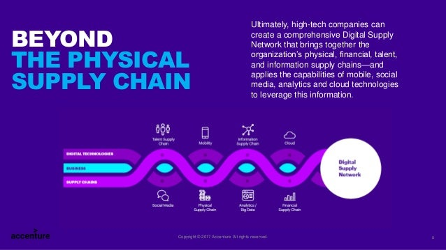 Digital Power Chain : The untapped power of digital supply chain