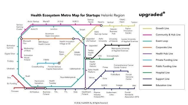 Health Ecosystem Metro Map for Startups – Helsinki Region Slide 2