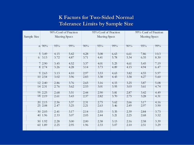 The Use Of Statistical Tolerance Limits For Process