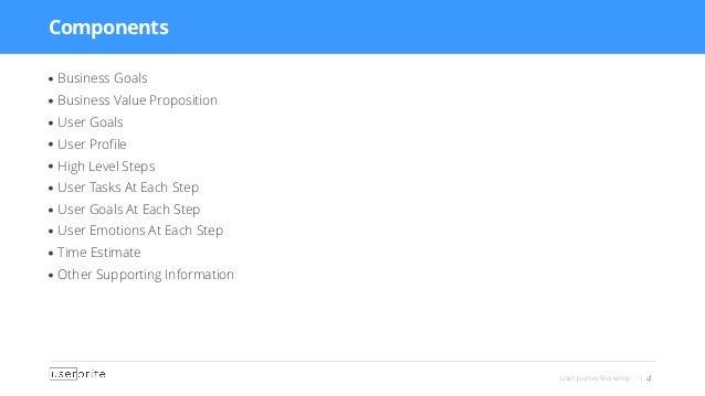 User Journey Workshop | 4 • Business Goals • Business Value Proposition • User Goals • User Profile • High Level Steps • Us...