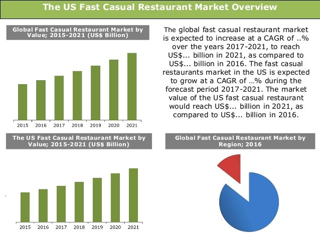 The Us Fast Casual Restaurant Market Size Trends Forecasts 2017