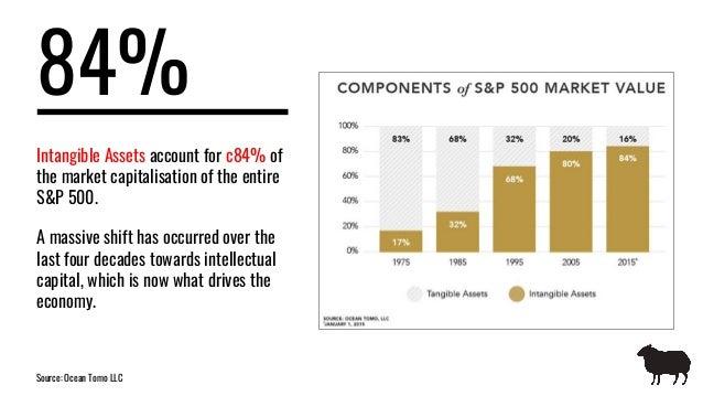 The value of brand Slide 2