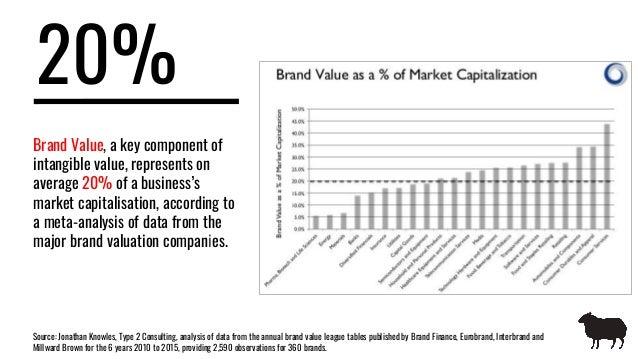 The value of brand Slide 3