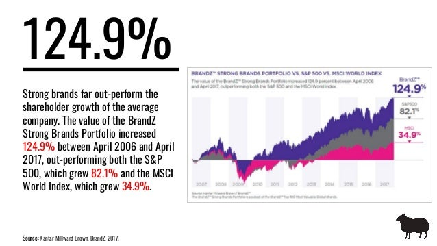 124.9% Source: Kantar Millward Brown, BrandZ, 2017. Strong brands far out-perform the shareholder growth of the average co...