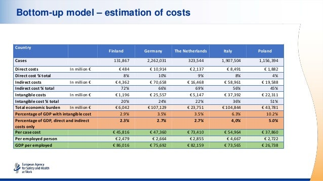 Bottom-up model – estimation of costs Country Finland Germany The Netherlands Italy Poland Cases 131,867 2,262,031 323,544...