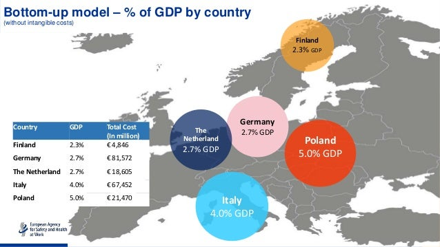 Bottom-up model – % of GDP by country (without intangible costs) Poland 5.0% GDP Germany 2.7% GDP Finland 2.3% GDP The Net...