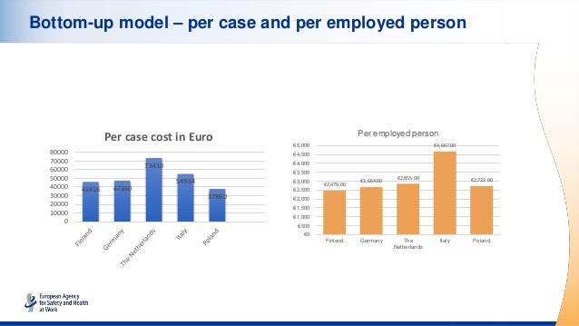 Bottom-up model – per case and per employed person €2,479.00 €2,664.00 €2,855.00 €4,667.00 €2,722.00 €0 €500 €1,000 €1,500...