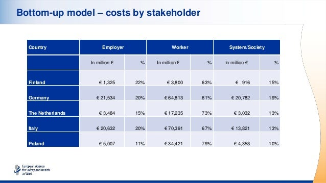 Bottom-up model – costs by stakeholder Country Employer Worker System/Society In million € % In million € % In million € %...