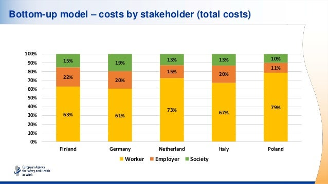 Bottom-up model – costs by stakeholder (total costs) 63% 61% 73% 67% 79% 22% 20% 15% 20% 11% 15% 19% 13% 13% 10% 0% 10% 20...