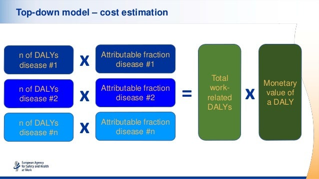 Top-down model – cost estimation n of DALYs disease #1 n of DALYs disease #2 n of DALYs disease #n Attributable fraction d...